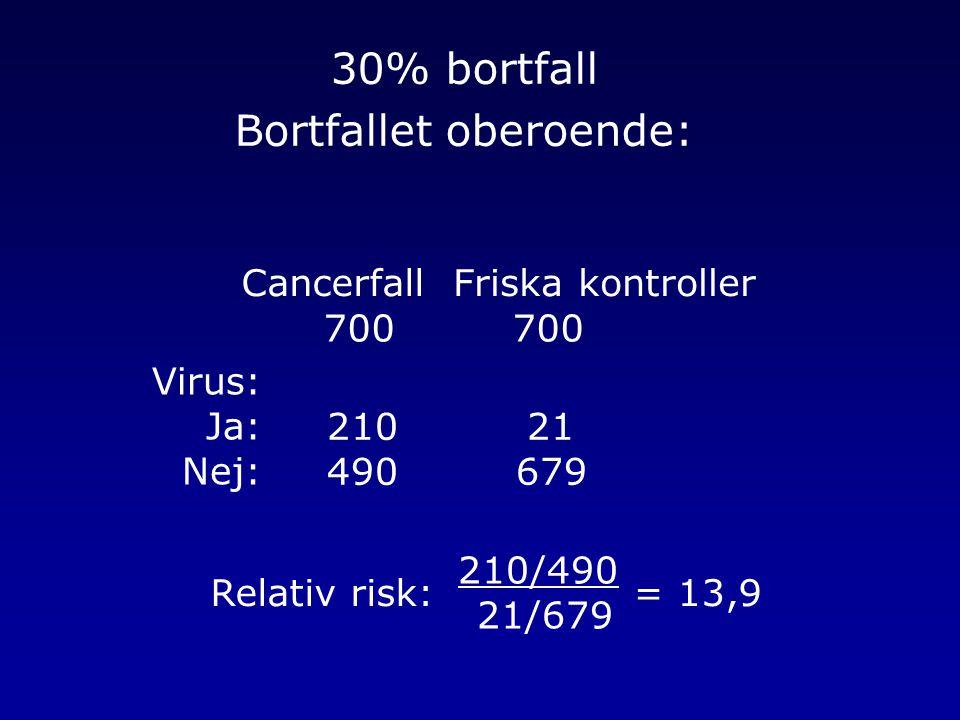 30% bortfall Bortfallet oberoende: CancerfallFriska kontroller 700 210 490 Virus: Ja: Nej: 21 679 Relativ risk: 210/490 21/679 = 13,9