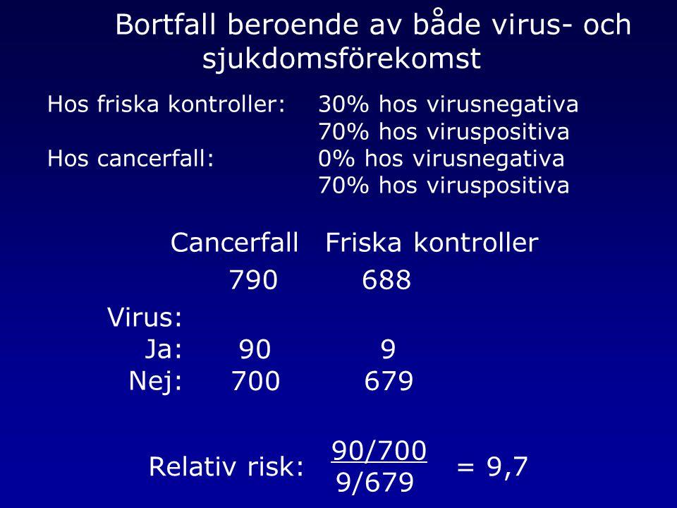 Bortfall beroende av både virus- och sjukdomsförekomst Hos friska kontroller: 30% hos virusnegativa 70% hos viruspositiva Hos cancerfall: 0% hos virus