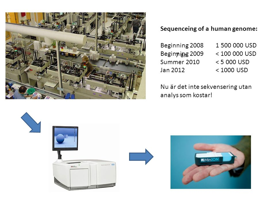 Sequenceing of a human genome: Beginning 20081 500 000 USD Beginning 2009< 100 000 USD Summer 2010< 5 000 USD Jan 2012< 1000 USD Nu är det inte sekven