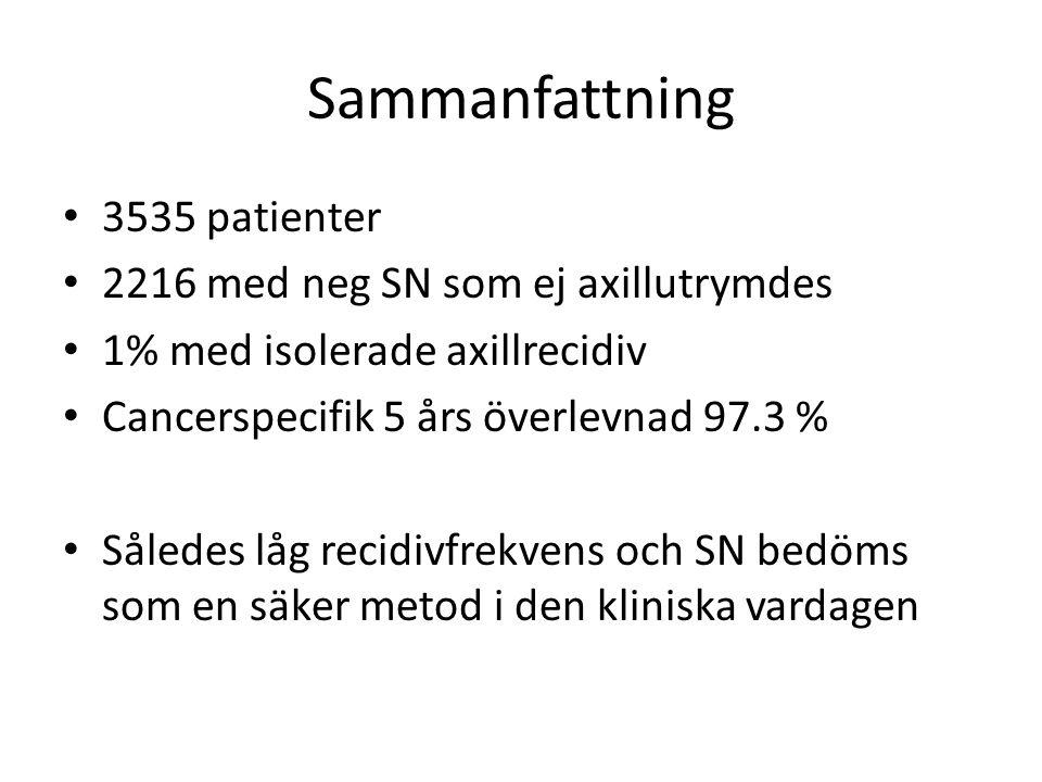 Sammanfattning 3535 patienter 2216 med neg SN som ej axillutrymdes 1% med isolerade axillrecidiv Cancerspecifik 5 års överlevnad 97.3 % Således låg re