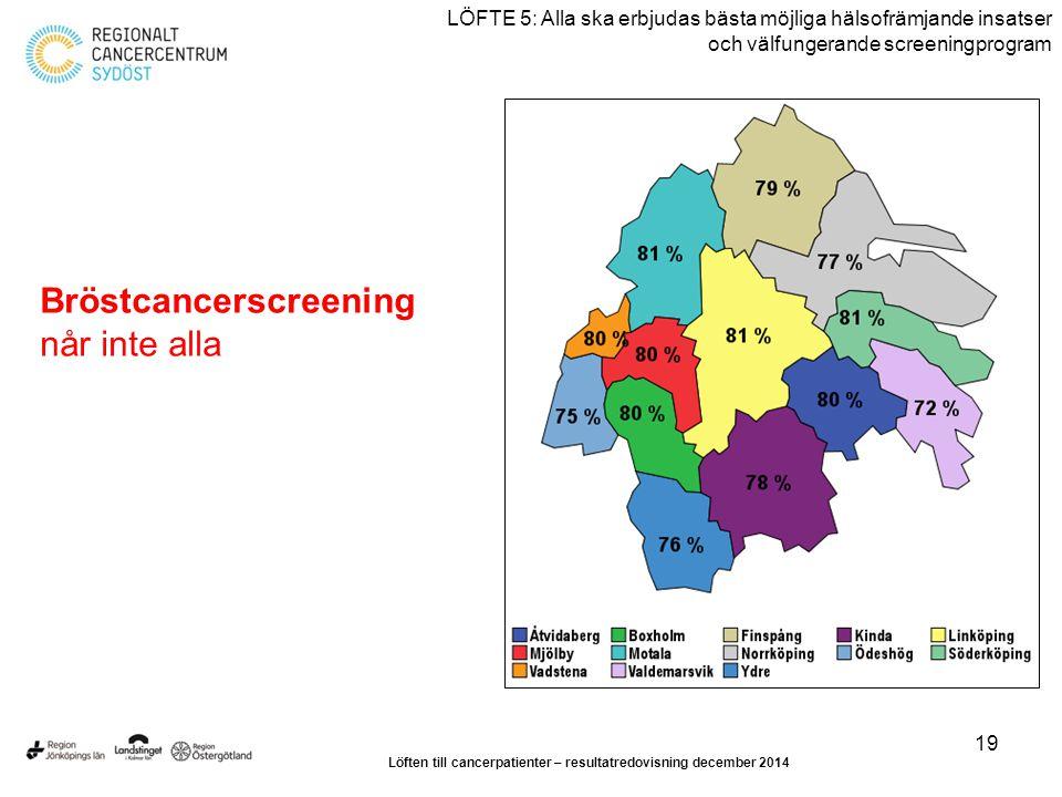 19 LÖFTE 5: Alla ska erbjudas bästa möjliga hälsofrämjande insatser och välfungerande screeningprogram Bröstcancerscreening når inte alla Löften till