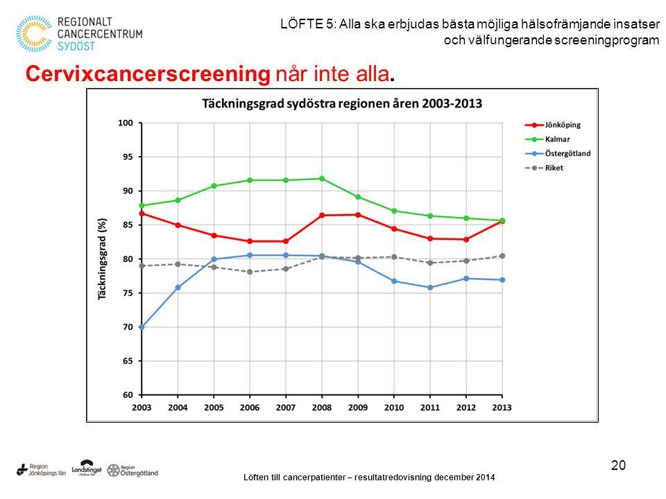 20 LÖFTE 5: Alla ska erbjudas bästa möjliga hälsofrämjande insatser och välfungerande screeningprogram Cervixcancerscreening når inte alla. Löften til