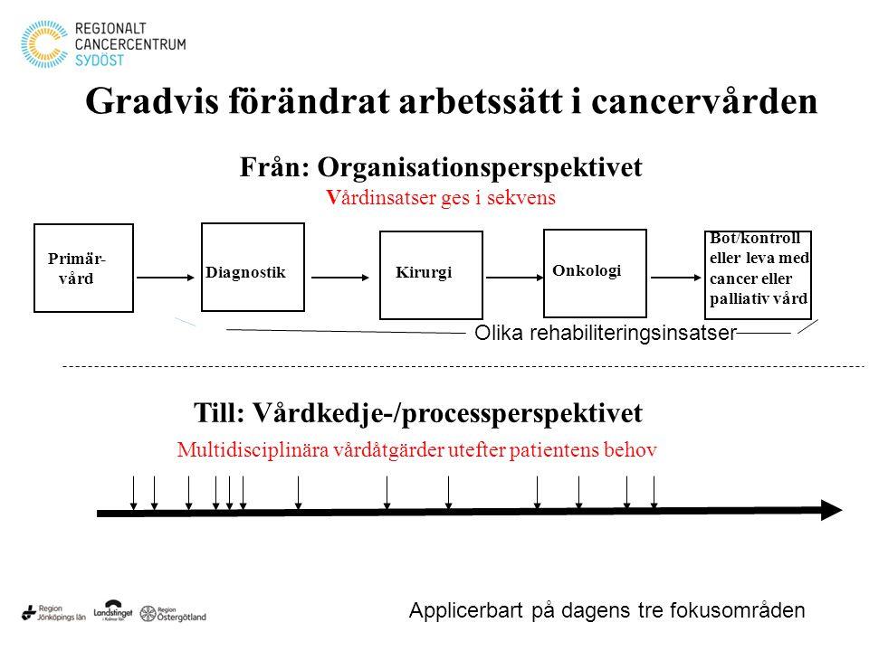 Kirurgi Onkologi Bot/kontroll eller leva med cancer eller palliativ vård Från: Organisationsperspektivet Vårdinsatser ges i sekvens Primär- vård Till: