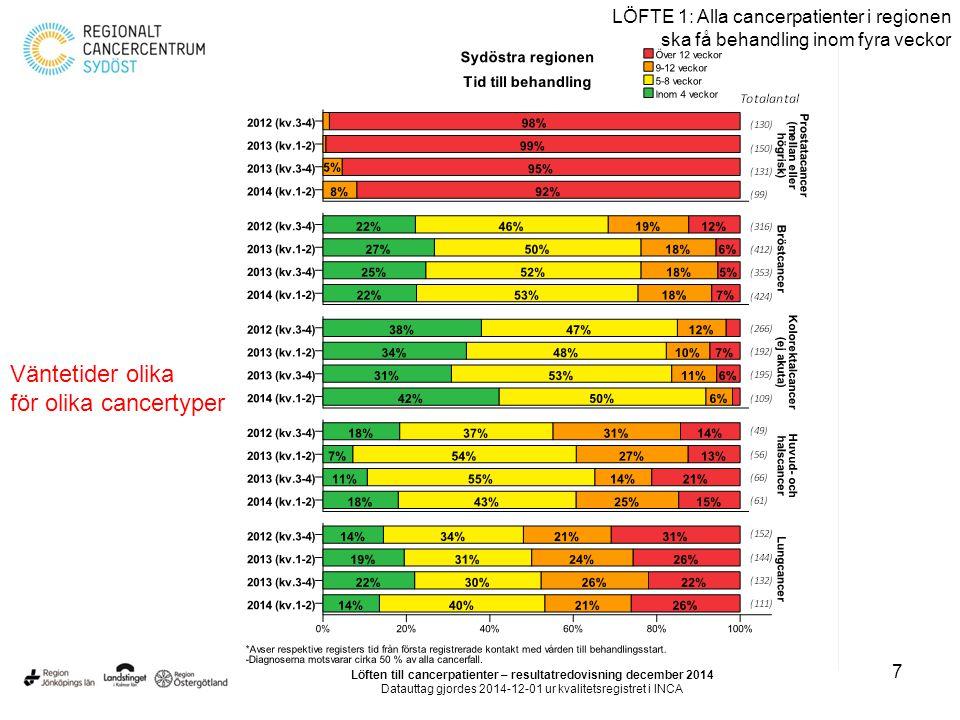 7 LÖFTE 1: Alla cancerpatienter i regionen ska få behandling inom fyra veckor Löften till cancerpatienter – resultatredovisning december 2014 Datautta
