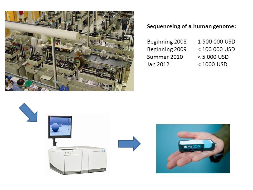 Sequenceing of a human genome: Beginning 20081 500 000 USD Beginning 2009< 100 000 USD Summer 2010< 5 000 USD Jan 2012< 1000 USD