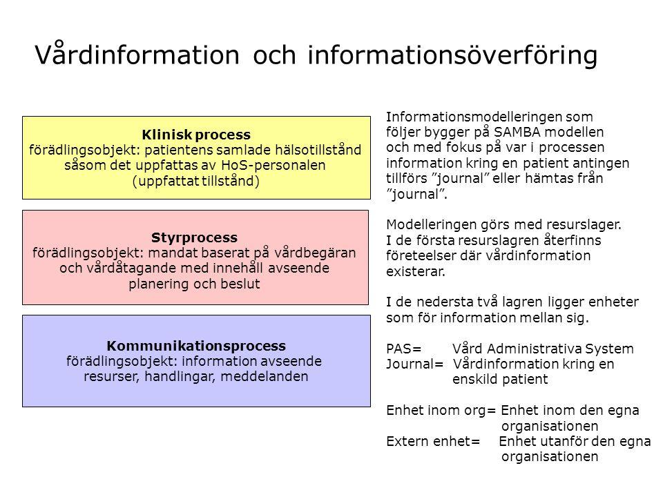 Klinisk process förädlingsobjekt: patientens samlade hälsotillstånd såsom det uppfattas av HoS-personalen (uppfattat tillstånd) Styrprocess förädlings