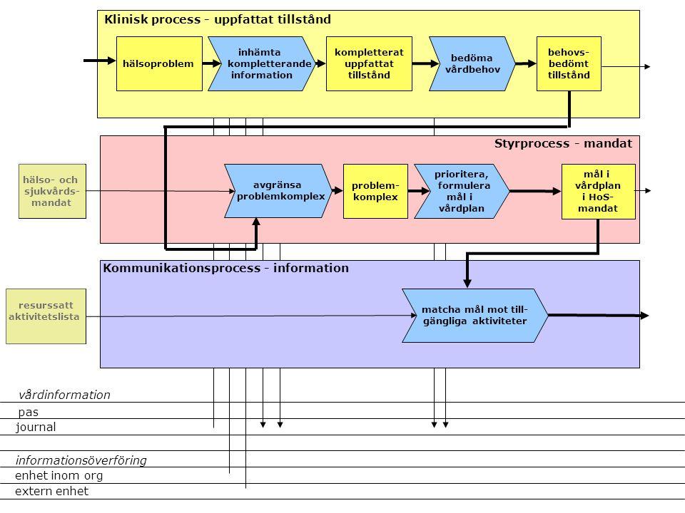 pas journal extern enhet enhet inom org informationsöverföring vårdinformation inhämta kompletterande information kompletterat uppfattat tillstånd avg