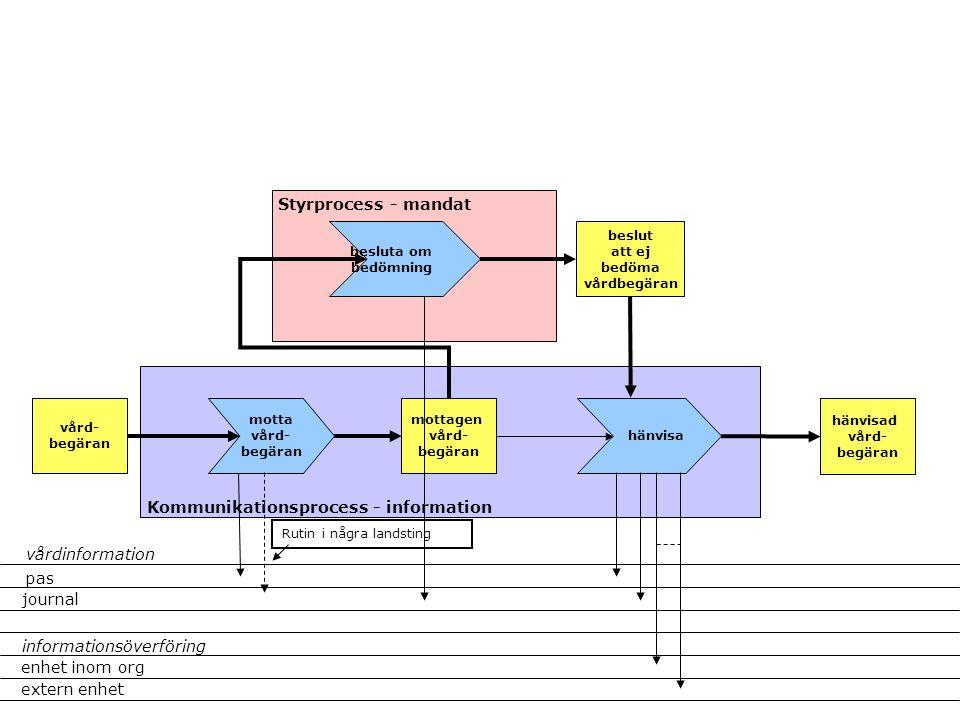 pas journal extern enhet enhet inom org informationsöverföring vårdinformation Styrprocess - mandat Kommunikationsprocess - information vård- begäran