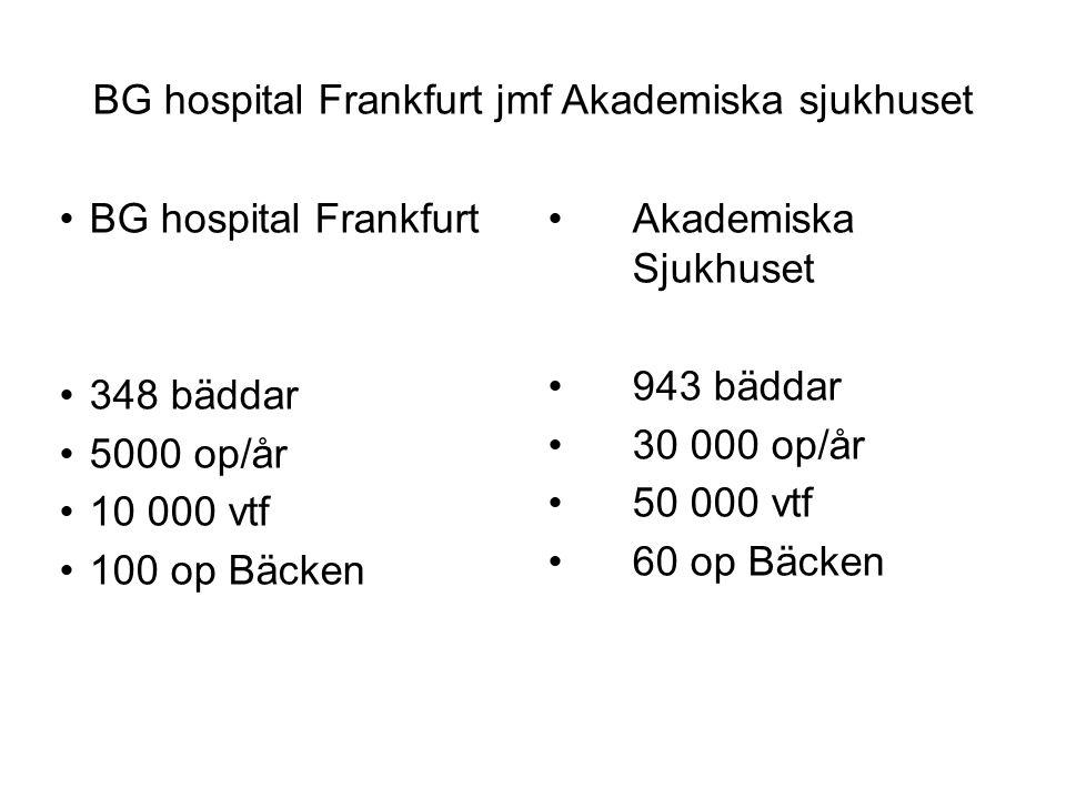 BG hospital Frankfurt jmf Akademiska sjukhuset BG hospital Frankfurt 348 bäddar 5000 op/år 10 000 vtf 100 op Bäcken Akademiska Sjukhuset 943 bäddar 30