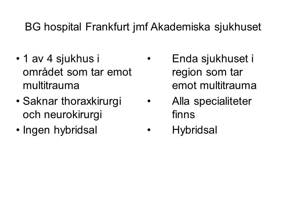 BG hospital Frankfurt jmf Akademiska sjukhuset 1 av 4 sjukhus i området som tar emot multitrauma Saknar thoraxkirurgi och neurokirurgi Ingen hybridsal Enda sjukhuset i region som tar emot multitrauma Alla specialiteter finns Hybridsal