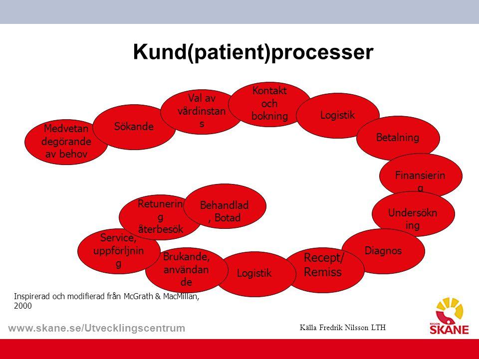 www.skane.se/Utvecklingscentrum Kund(patient)processer Inspirerad och modifierad från McGrath & MacMillan, 2000 Medvetan degörande av behov Sökande Va