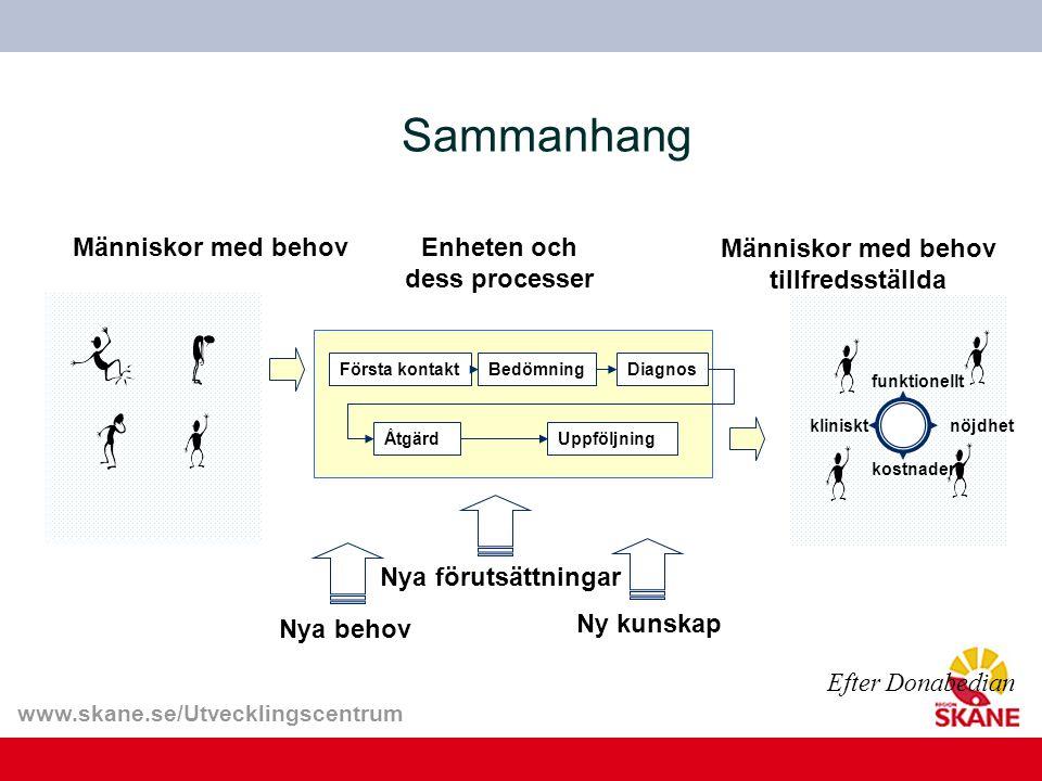 www.skane.se/Utvecklingscentrum Sammanhang Människor med behov tillfredsställda Första kontaktBedömningDiagnos ÅtgärdUppföljning kliniskt kostnader nö