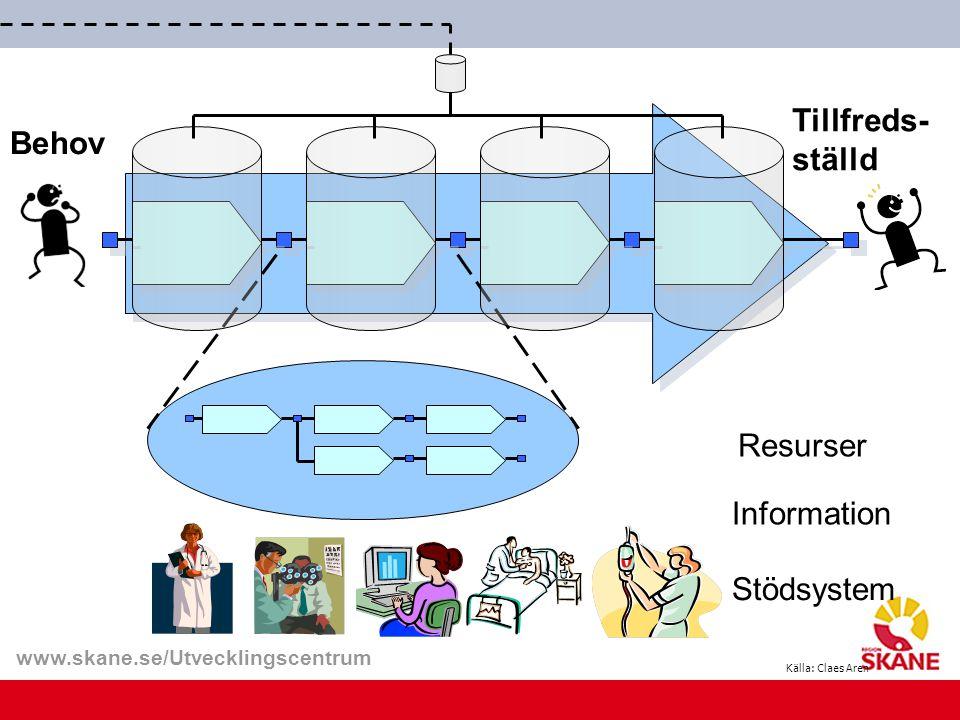 www.skane.se/Utvecklingscentrum Tillfreds- ställd Information Resurser Stödsystem Behov Källa: Claes Aren