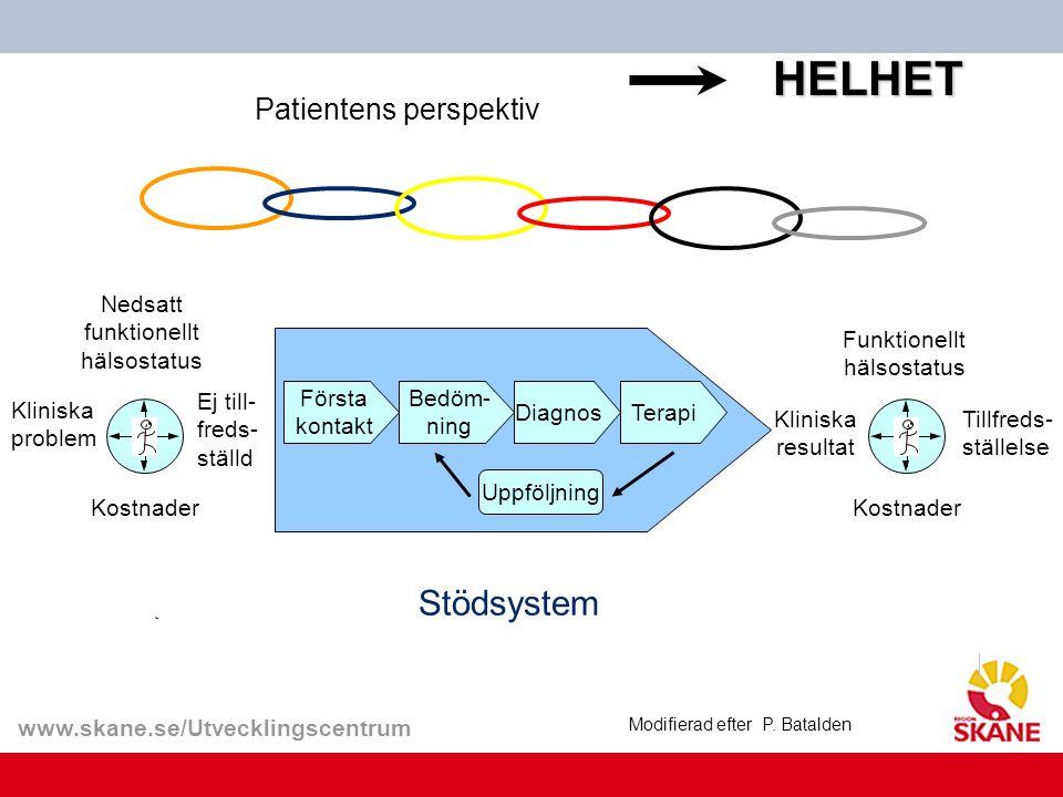 www.skane.se/Utvecklingscentrum Patientens perspektiv Modifierad efter P. BataldenHELHET Stödsystem Tillfreds- ställelse Kliniska problem Kliniska res