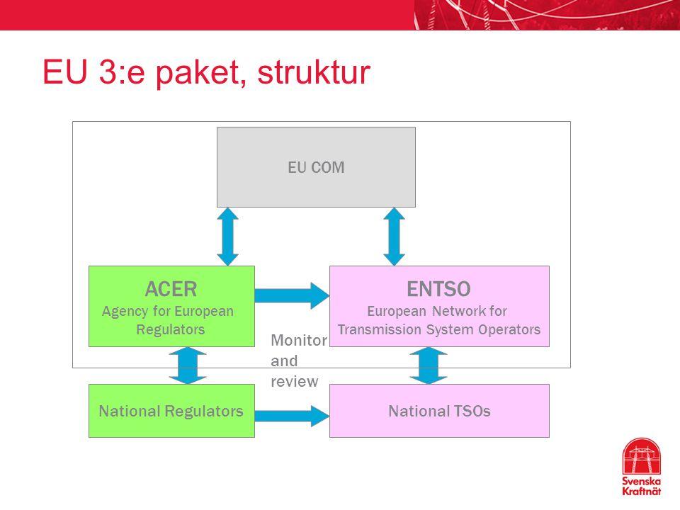 EU 3:e paket, struktur EU COM ACER Agency for European Regulators National Regulators ENTSO European Network for Transmission System Operators Nationa