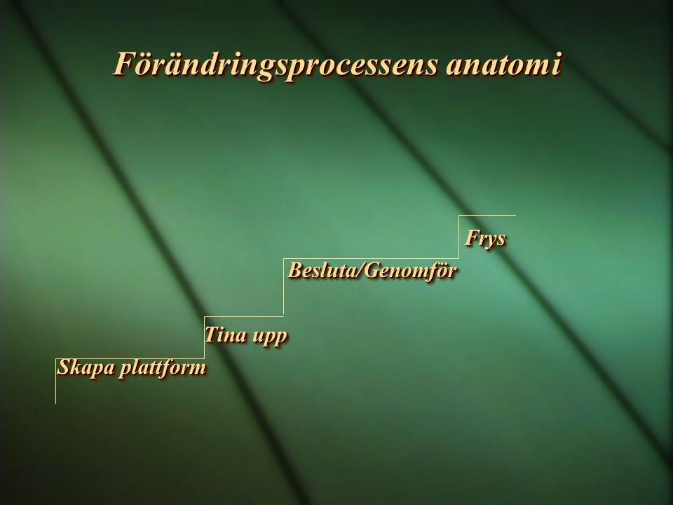 Förändringsprocessens anatomi Frys Frys Besluta/Genomför Besluta/Genomför Tina upp Tina upp Skapa plattform Frys Frys Besluta/Genomför Besluta/Genomfö
