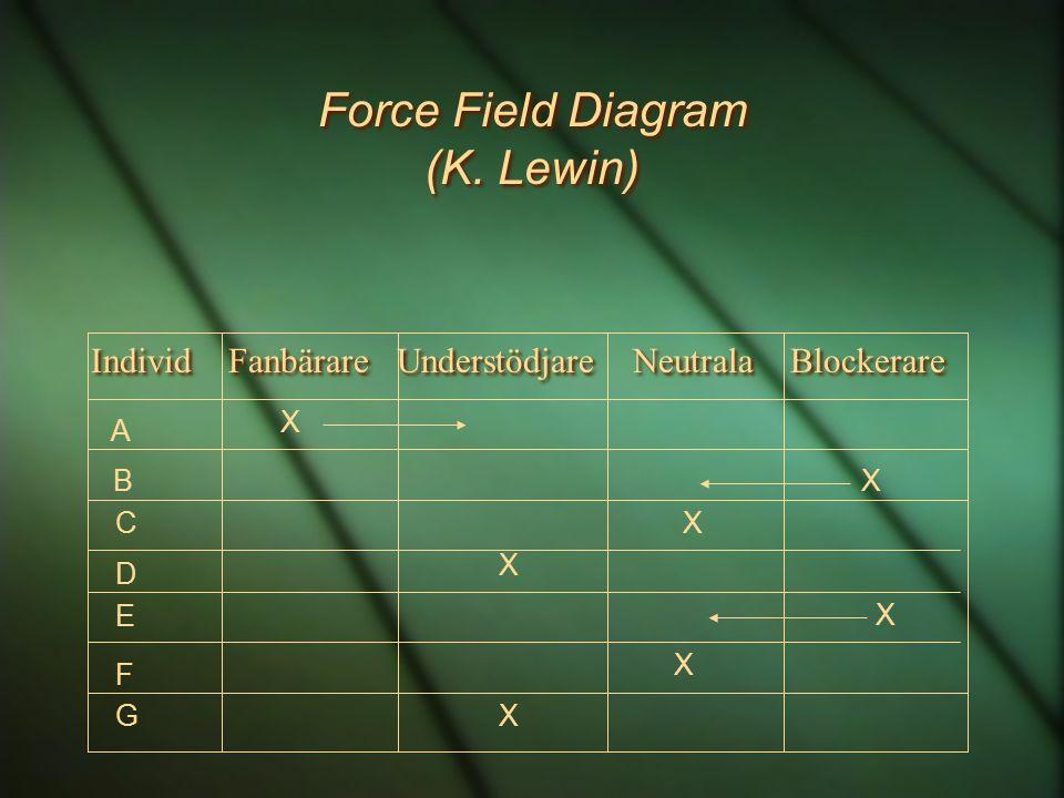 Force Field Diagram (K. Lewin) Individ Fanbärare Understödjare Neutrala Blockerare A B C D E F G X X X X X X X