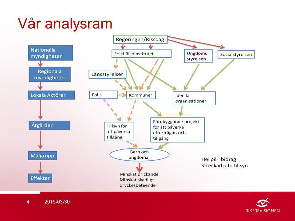 Vår analysram 2015-03-304