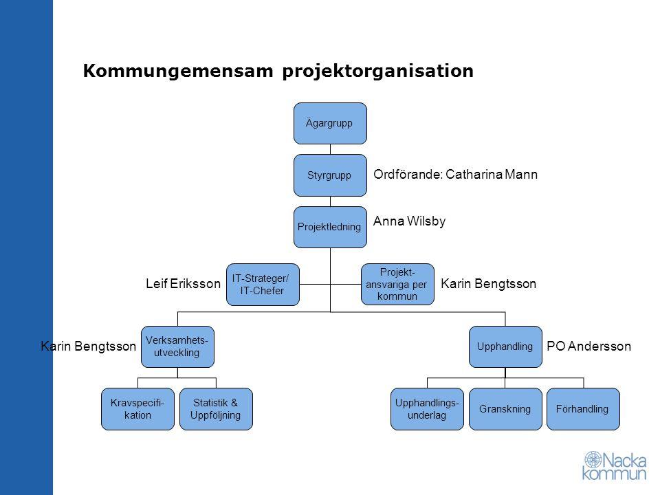 Kommungemensam projektorganisation Ägargrupp Styrgrupp Ordförande: Catharina Mann Projektledning Anna Wilsby IT-Strateger/ IT-Chefer Projekt- ansvarig