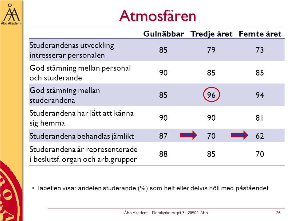Åbo Akademi - Domkyrkotorget 3 - 20500 Åbo26 Atmosfären GulnäbbarTredje åretFemte året Studerandenas utveckling intresserar personalen 857973 God stämning mellan personal och studerande 9085 God stämning mellan studerandena 859694 Studerandena har lätt att känna sig hemma 90 81 Studerandena behandlas jämlikt877062 Studerandena är representerade i beslutsf.