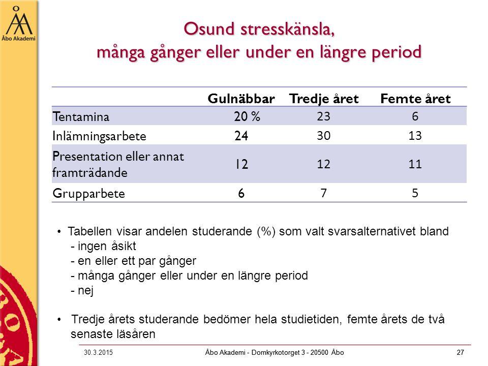 Åbo Akademi - Domkyrkotorget 3 - 20500 Åbo27 Osund stresskänsla, många gånger eller under en längre period 30.3.2015Åbo Akademi - Domkyrkotorget 3 - 2