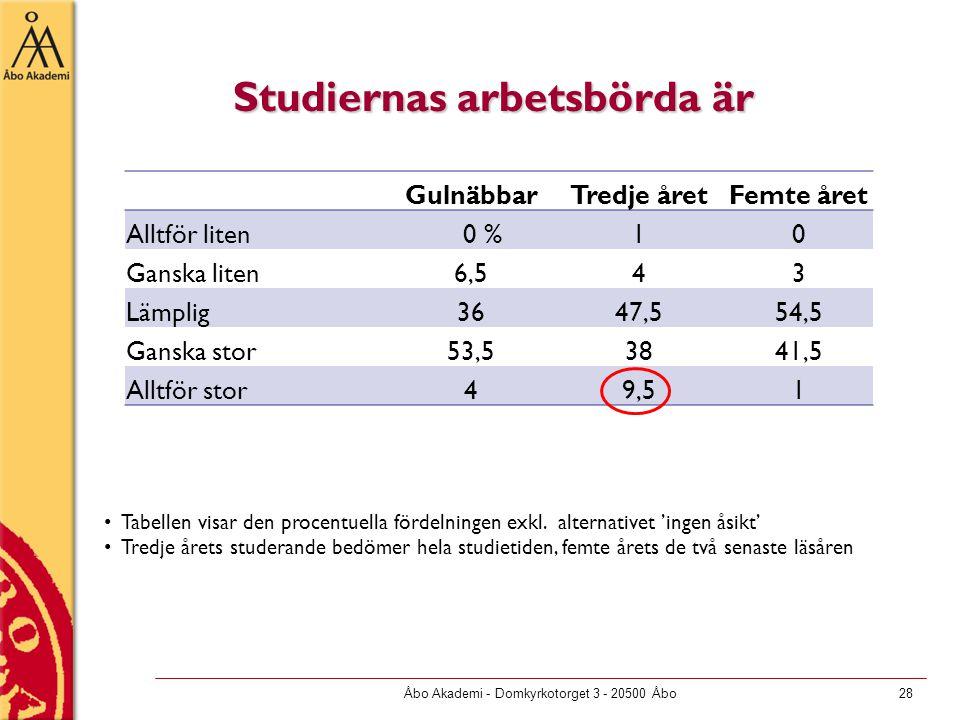 Åbo Akademi - Domkyrkotorget 3 - 20500 Åbo28 Studiernas arbetsbörda är GulnäbbarTredje åretFemte året Alltför liten 0 %10 Ganska liten6,543 Lämplig364