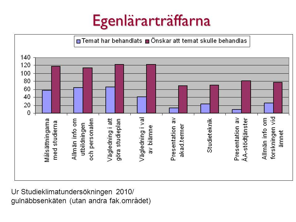 Egenlärarträffarna Ur Studieklimatundersökningen 2010/ gulnäbbsenkäten (utan andra fak.området)