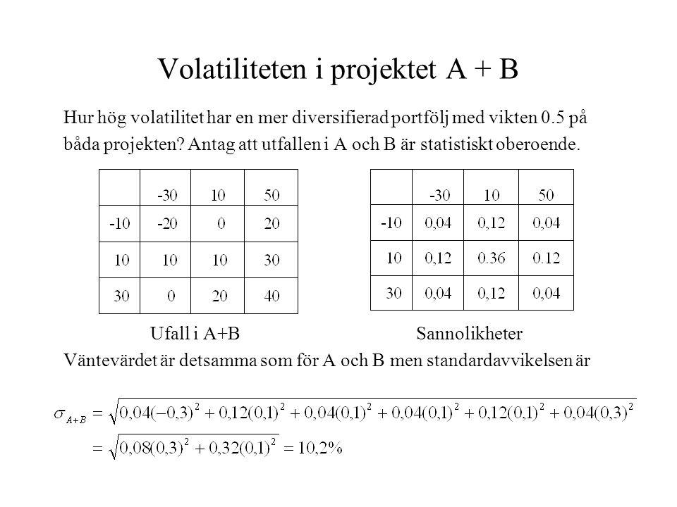 Volatiliteten i projektet A + B Hur hög volatilitet har en mer diversifierad portfölj med vikten 0.5 på båda projekten? Antag att utfallen i A och B ä