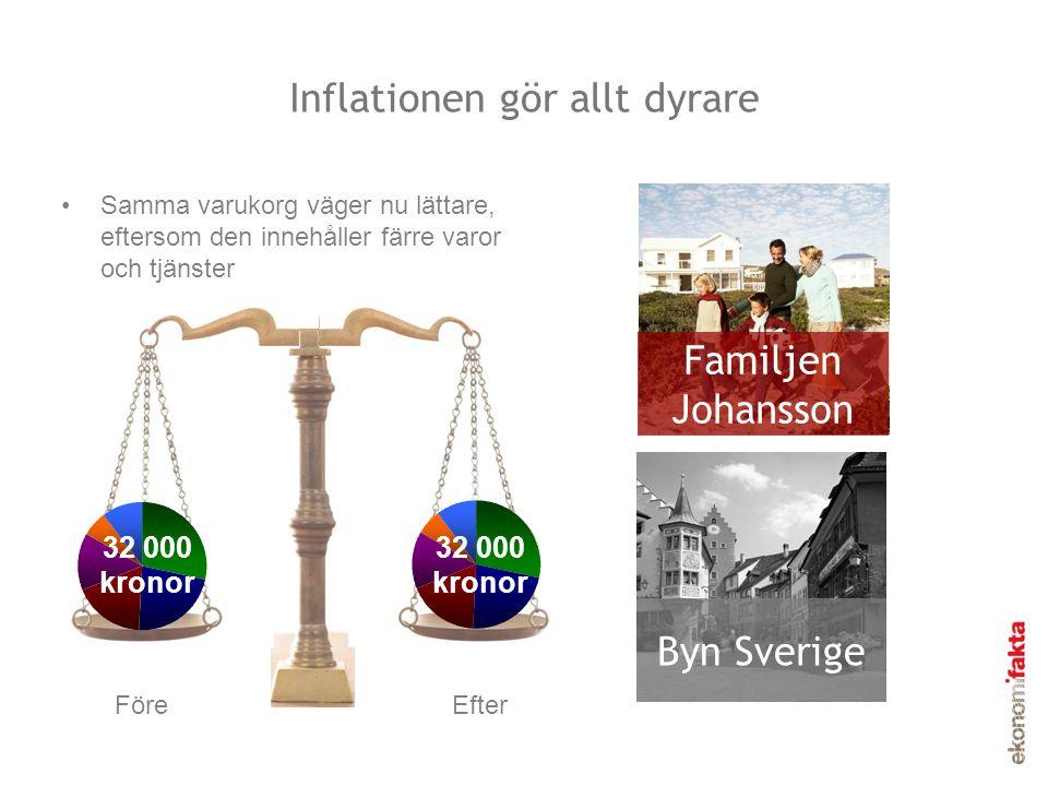 Inflationen gör allt dyrare Samma varukorg väger nu lättare, eftersom den innehåller färre varor och tjänster Familjen Johansson Byn Sverige Bostaden