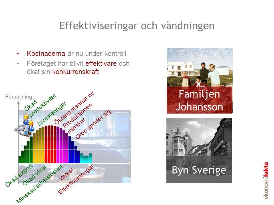 Effektiviseringar och vändningen Kostnaderna är nu under kontroll Företaget har blivit effektivare och ökat sin konkurrenskraft Familjen Johansson Byn