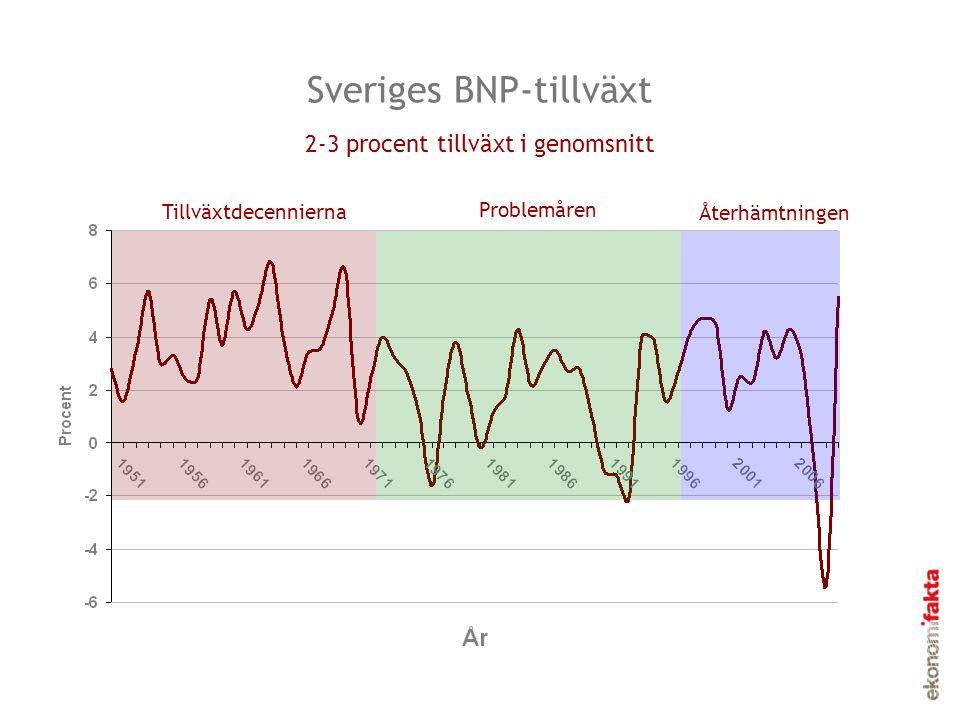 Sveriges BNP-tillväxt Tillväxtdecennierna Problemåren Återhämtningen 2-3 procent tillväxt i genomsnitt