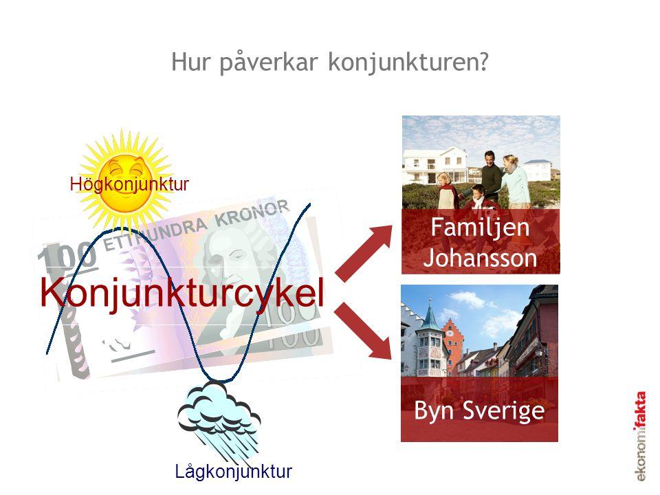 Hur påverkar konjunkturen? Familjen Johansson Byn Sverige Lågkonjunktur Högkonjunktur Konjunkturcykel