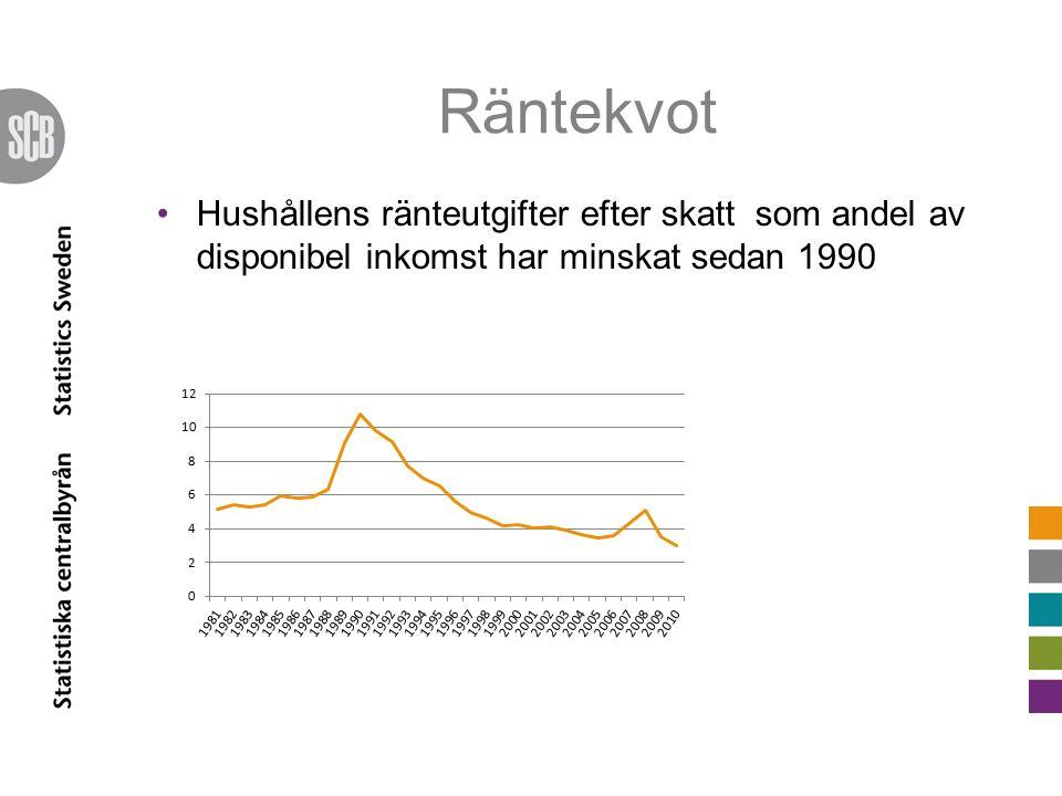Räntekvot Hushållens ränteutgifter efter skatt som andel av disponibel inkomst har minskat sedan 1990