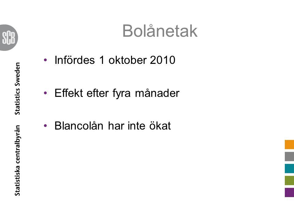 Bolånetak Infördes 1 oktober 2010 Effekt efter fyra månader Blancolån har inte ökat