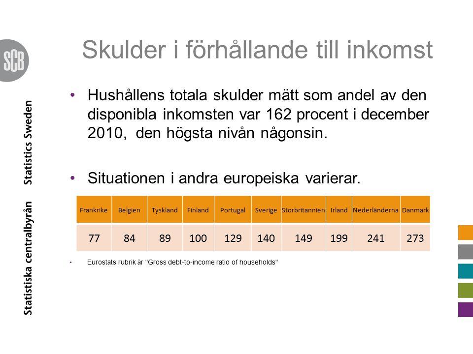 Skulder i förhållande till inkomst Hushållens totala skulder mätt som andel av den disponibla inkomsten var 162 procent i december 2010, den högsta nivån någonsin.