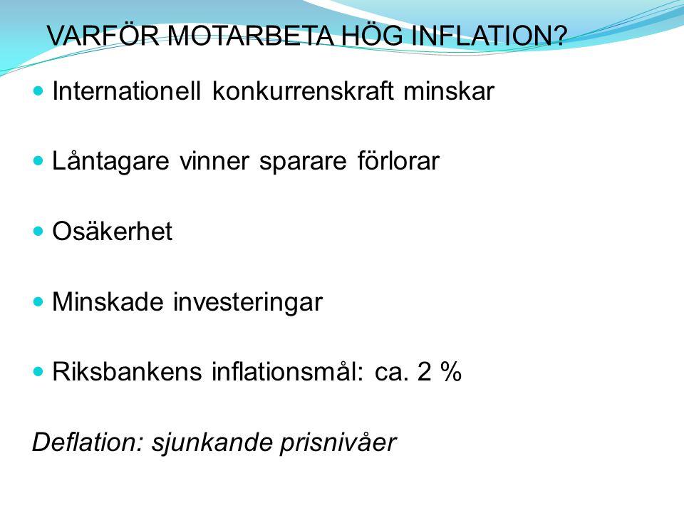 VARFÖR MOTARBETA HÖG INFLATION? Internationell konkurrenskraft minskar Låntagare vinner sparare förlorar Osäkerhet Minskade investeringar Riksbankens