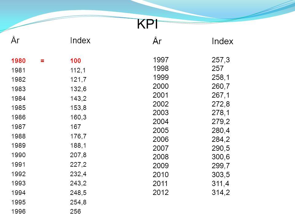 KPI ÅrIndex 1980=100 1981112,1 1982121,7 1983132,6 1984143,2 1985153,8 1986160,3 1987167 1988176,7 1989188,1 1990207,8 1991227,2 1992232,4 1993243,2 1