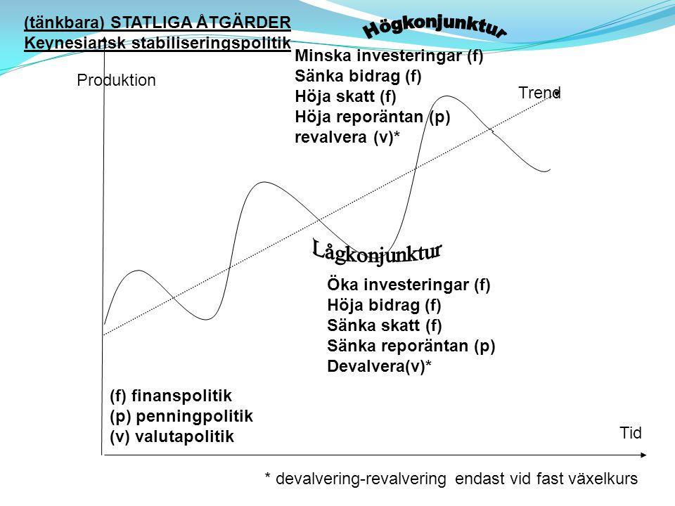 Minska investeringar (f) Sänka bidrag (f) Höja skatt (f) Höja reporäntan (p) revalvera (v)* KONJUNKTURER BNP Produktion Tid Öka investeringar (f) Höja