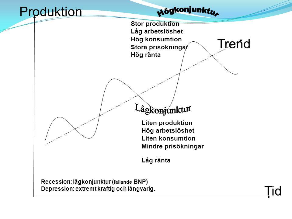 Stor produktion Låg arbetslöshet Hög konsumtion Stora prisökningar Hög ränta KONJUNKTURER BNP Produktion Tid Liten produktion Hög arbetslöshet Liten k