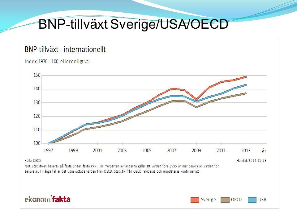 USA och Europa – en jämförelse Konjunkturpolitik tillämpas aktivt i EU ( Mindre tillämpat i USA ) Aktivt.