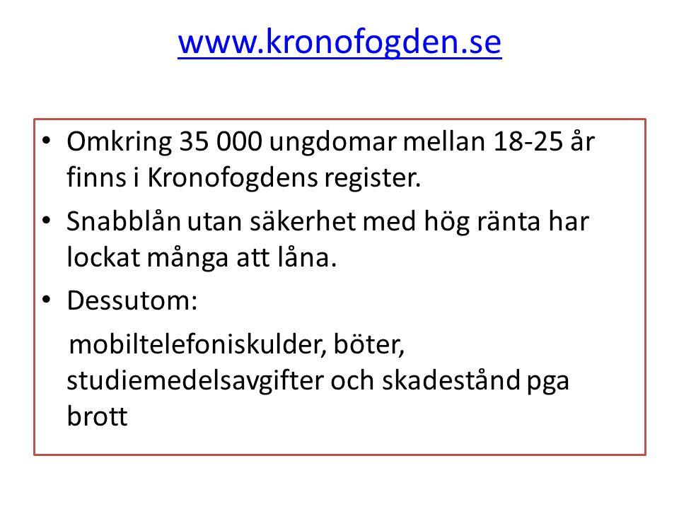 www.kronofogden.se Omkring 35 000 ungdomar mellan 18-25 år finns i Kronofogdens register. Snabblån utan säkerhet med hög ränta har lockat många att lå