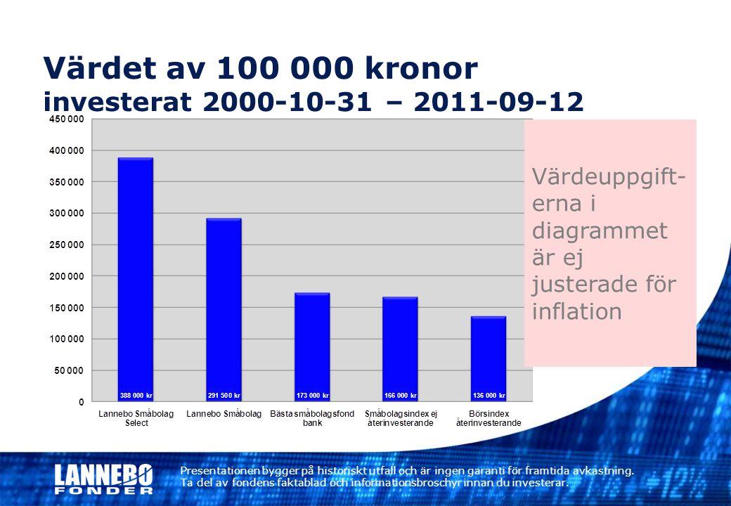 Värdet av 100 000 kronor investerat 2000-10-31 – 2011-09-12 Värdeuppgift- erna i diagrammet är ej justerade för inflation Presentationen bygger på his
