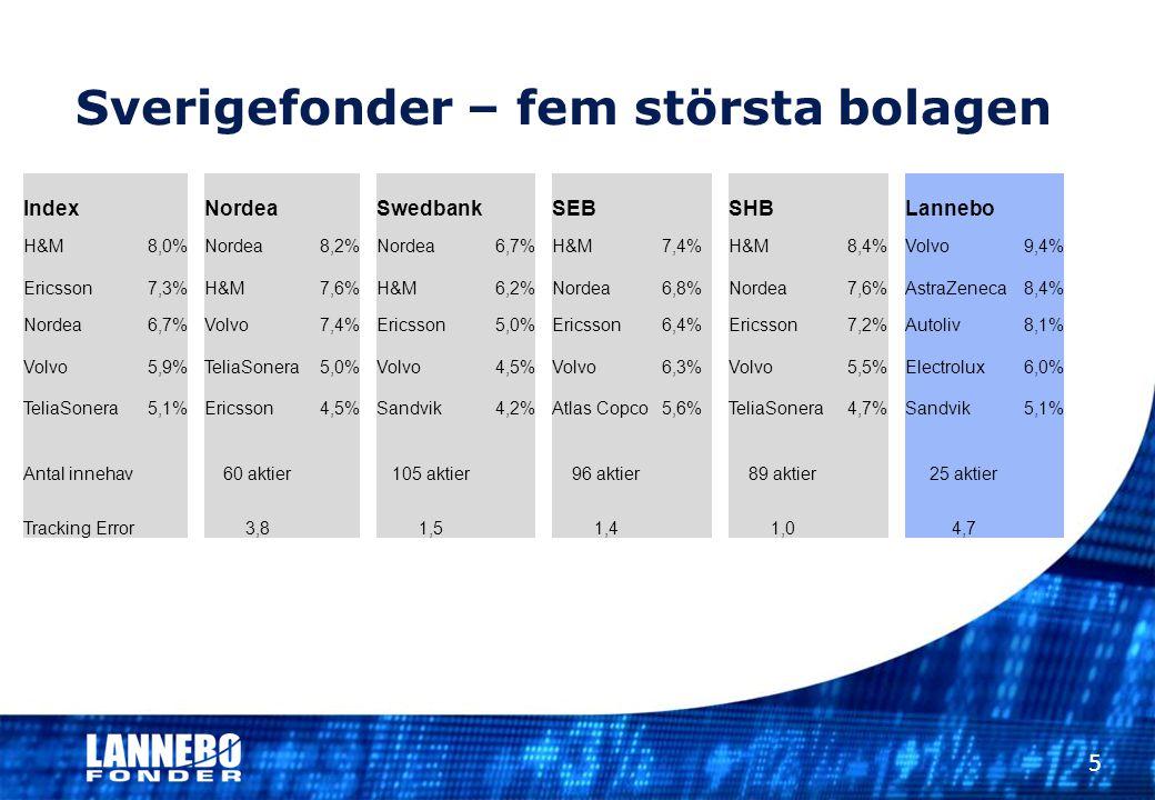 Nordea Swedbank SEB SHB Lannebo H&M8,0%Nordea8,2%Nordea6,7%H&M7,4%H&M8,4%Volvo9,4% Ericsson7,3%H&M7,6%H&M6,2%Nordea6,8%Nordea7,6%AstraZeneca8,4% Norde