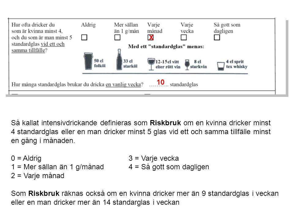 X Så kallat intensivdrickande definieras som Riskbruk om en kvinna dricker minst 4 standardglas eller en man dricker minst 5 glas vid ett och samma tillfälle minst en gång i månaden.