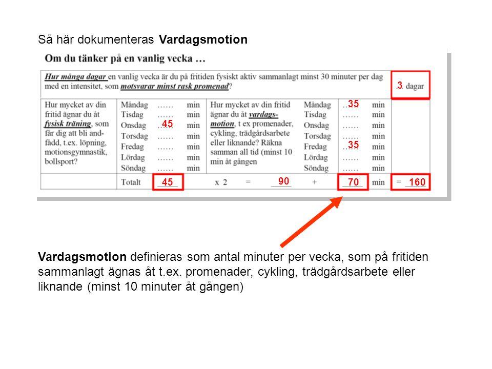 Så här dokumenteras Vardagsmotion 3 Vardagsmotion definieras som antal minuter per vecka, som på fritiden sammanlagt ägnas åt t.ex.