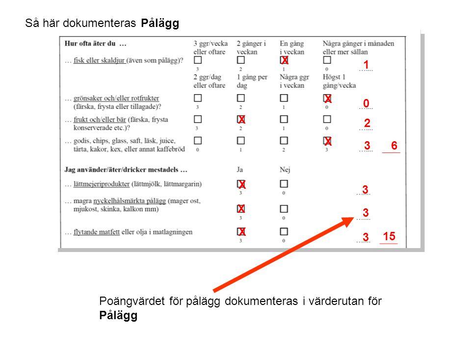Så här dokumenteras Pålägg Poängvärdet för pålägg dokumenteras i värderutan för Pålägg X X X X X X X 1 0 3 2 6 3 3 3 15