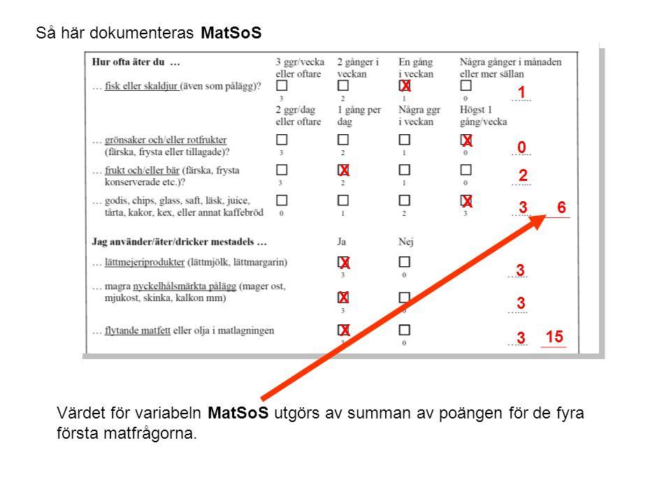 Så här dokumenteras MatSoS Värdet för variabeln MatSoS utgörs av summan av poängen för de fyra första matfrågorna.