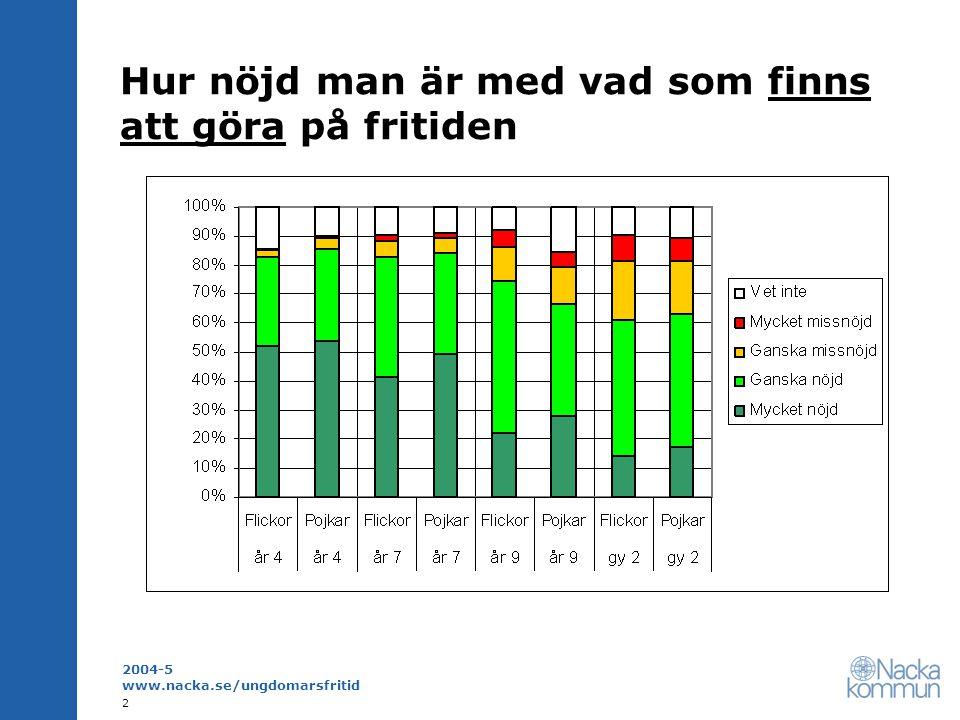 2004-5 www.nacka.se/ungdomarsfritid 3 Hur nöjd man är med vad som finns att göra på fritiden – skolår 4