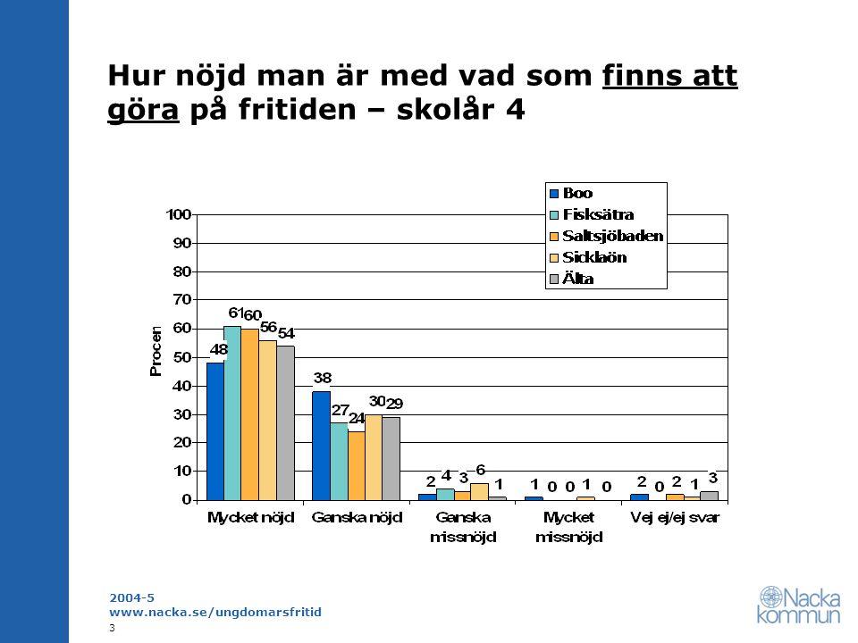 2004-5 www.nacka.se/ungdomarsfritid 4 Hur nöjd man är med sin fritid – skolår 4