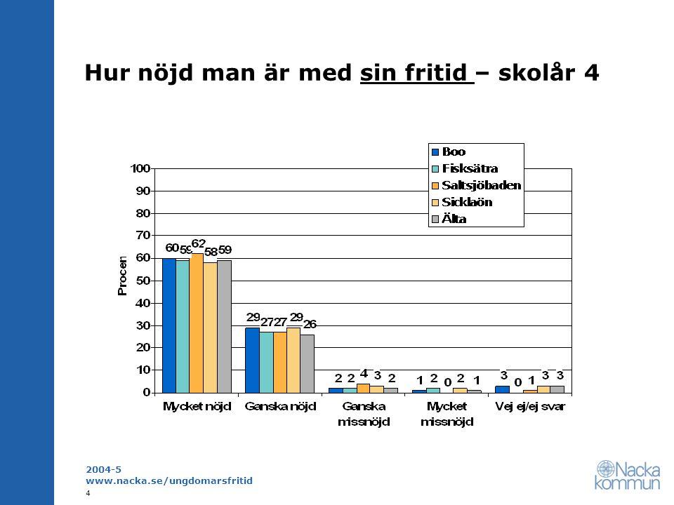 2004-5 www.nacka.se/ungdomarsfritid 15 Aktiviteter med potential i olika åldrar Andel som är mycket intresserad men sällan eller aldrig utövar